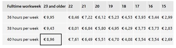 Stawka placy minimalnej Holandia
